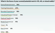 VR开发者报告:80%在做游戏,70%认为当前盈利难