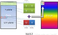 OpenGL实现相机视频NV21格式转RGB格式
