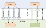基于行为树与状态机的游戏AI(一)