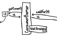 基于Disruptor游戏服务器消息总线的设计