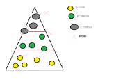 人工智能开发,Unity的神经网络+遗传算法(二)