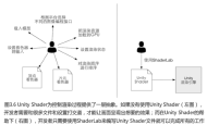 Unity Shader学习笔记(2)Shader、ShaderLab、Cg/HLSL/GLSL