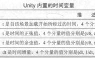 Unity Shader学习笔记(18)纹理动画、顶点动画、广告牌技术