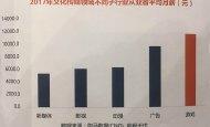 2017年中国游戏从业者平均月薪约1.2万元