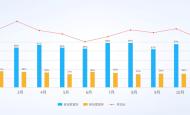 《少年三国志》三年总流水41亿,但是数值卡牌已经到了必须革命的时候