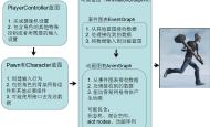 UE4动画系统概述