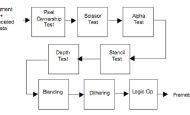 Unity Shader实例教程之Stencil Buffer&Stencil Test