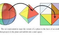 游戏引擎研究 —— 单位向量与八面体的转换算法