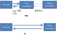 针对移动端TBDR架构GPU特性的渲染优化