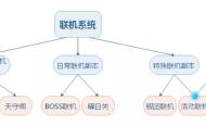 系统分析:崩坏3的未来在哪里?(三)联机系统和乱斗竞速