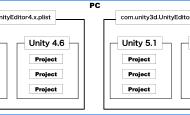 Unity编辑器扩展之存储数据