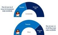 有钱任性:腾讯占全球过去一年游戏总投资额75%资金