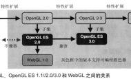 【WebGL】WebGL概述