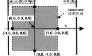 【WebGL】WebGL的坐标系统