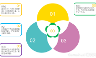 《崩坏3》评测:游戏设计中整体性和利用率分析