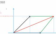 Unity图形学基础知识总结(一)向量