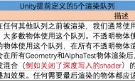 Unity Shader入门教程(十):透明效果(上)