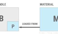 Unity资源管理(四)-AssetBundle使用模式