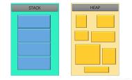 Unity GC优化学习(一):认识堆(heap)&栈(stack)