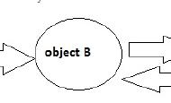 小议C#引用类型对象在循环引用时会不会内存泄漏