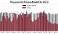 中国移动游戏市场的玩家行为分析 国内玩家忠诚度更高?