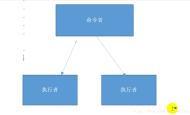 Unity3D设计模式之命令者模式