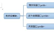 分析游戏项目中NGUI的组织结构