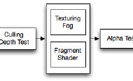 Unity blend(混合)命令学习笔记