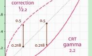 线性渲染(Linear Rendering)和Gamma管线(Gamma Correction)详解