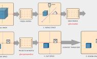 采用 GLM 从代码层面理解 OpenGL 坐标系统