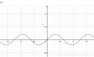 Unity Shader:Waveform波形-基本波形:正弦、三角、锯齿、直角以及其变种的实现