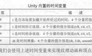 Unity Shader入门精要学习笔记 - 第11章 让画面动起来
