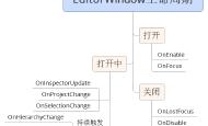 Unity3D编辑器扩展——EditorWindow生命周期