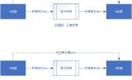 QQ三国回忆录——浅谈MMORPG游戏经济系统的优化