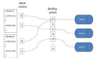 OpenGL缓冲区对象之UBO详解
